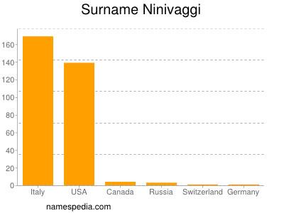 Surname Ninivaggi