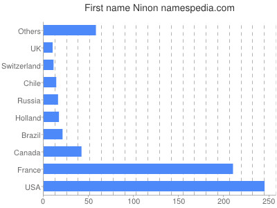 Given name Ninon