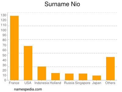 Surname Nio