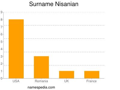 Surname Nisanian