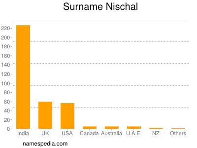 Surname Nischal
