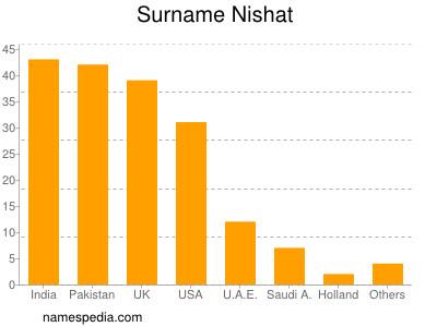 Surname Nishat