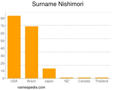 Surname Nishimori
