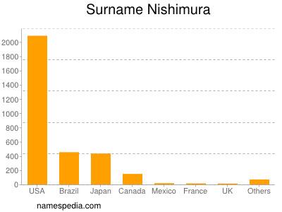 Surname Nishimura