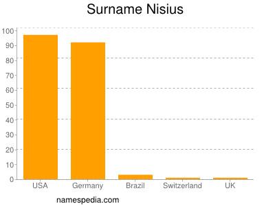 Surname Nisius