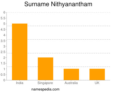 Surname Nithyanantham