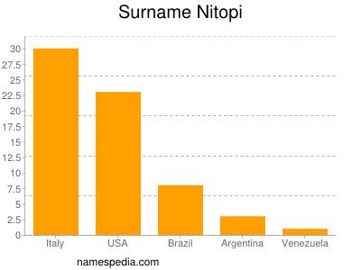 Familiennamen Nitopi