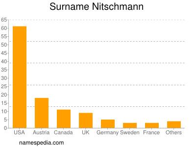 Surname Nitschmann