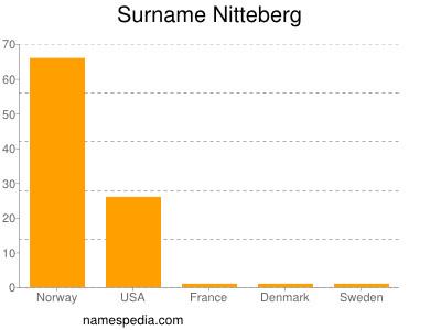 Surname Nitteberg