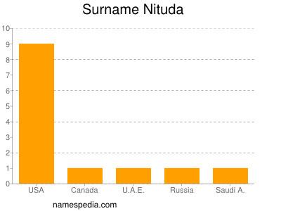Surname Nituda