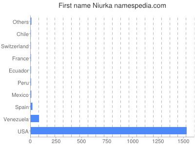 Given name Niurka