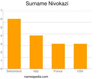 Surname Nivokazi