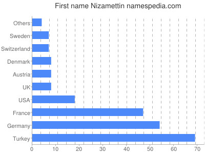 Given name Nizamettin