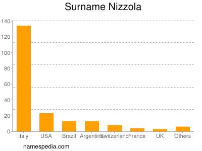 Surname Nizzola