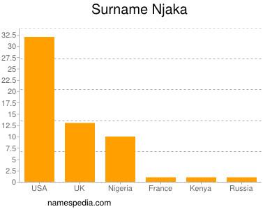 Surname Njaka
