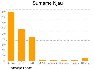 nom Njau