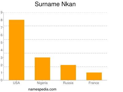 Surname Nkan