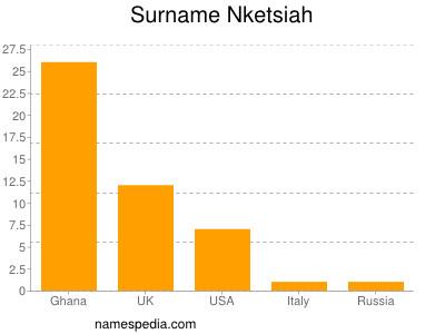 Surname Nketsiah