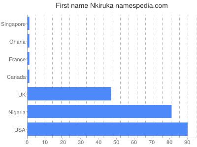 Given name Nkiruka