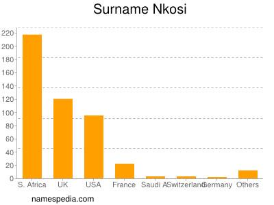 Surname Nkosi