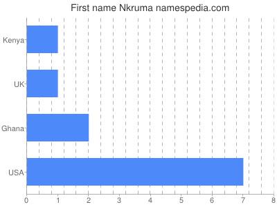 Given name Nkruma