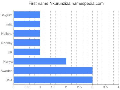 Given name Nkurunziza