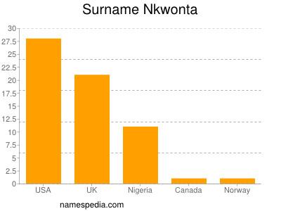 Surname Nkwonta