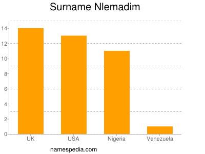 Surname Nlemadim