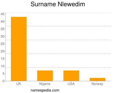 Surname Nlewedim