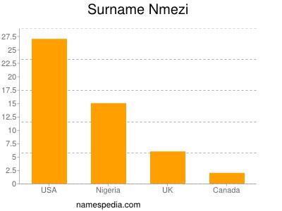 Surname Nmezi