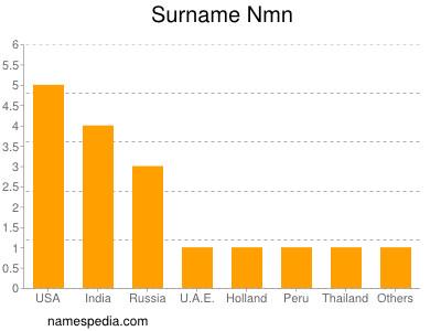 Surname Nmn