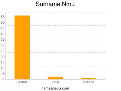 Surname Nmu