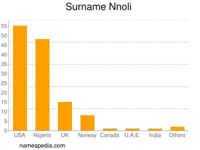 Surname Nnoli