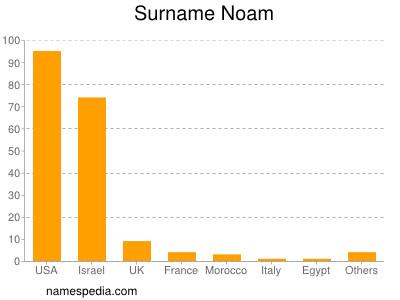 Surname Noam