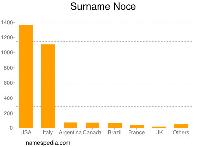 Surname Noce