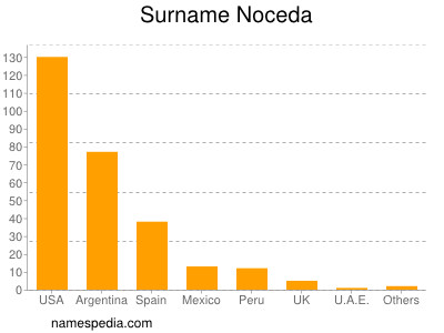 Surname Noceda