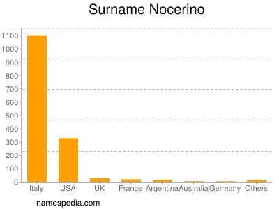 Familiennamen Nocerino