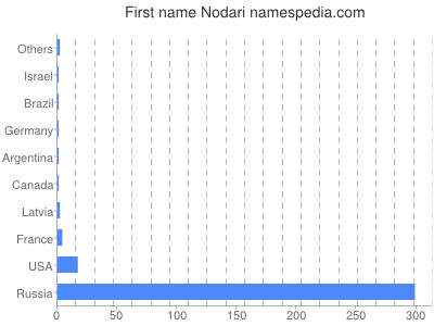 Given name Nodari