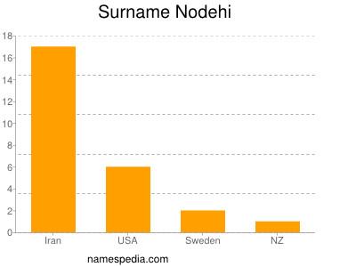 Surname Nodehi