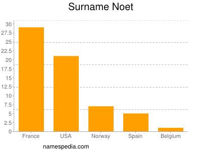 Surname Noet