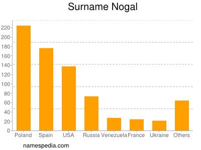 Surname Nogal