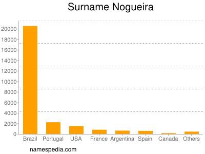 Surname Nogueira