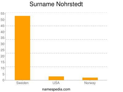 Surname Nohrstedt