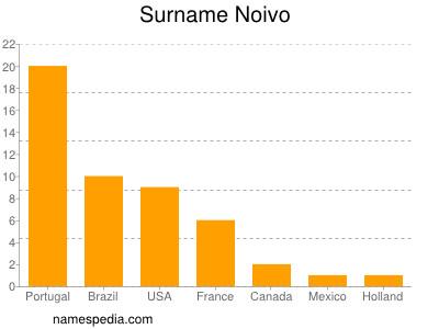 Surname Noivo