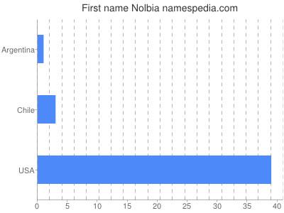 Given name Nolbia