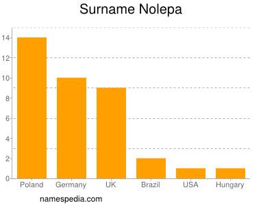 Surname Nolepa