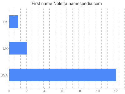 Given name Noletta