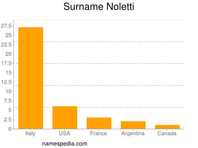 noletti - names encyclopedia - Letti Name Meaning