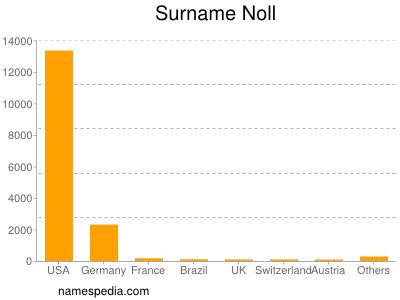 Surname Noll