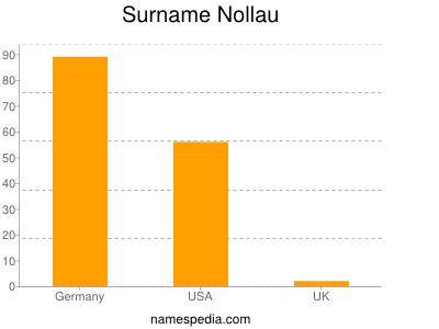 Surname Nollau